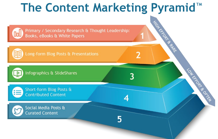 The Way To Balanced Strategy Leads To Content Marketing Success